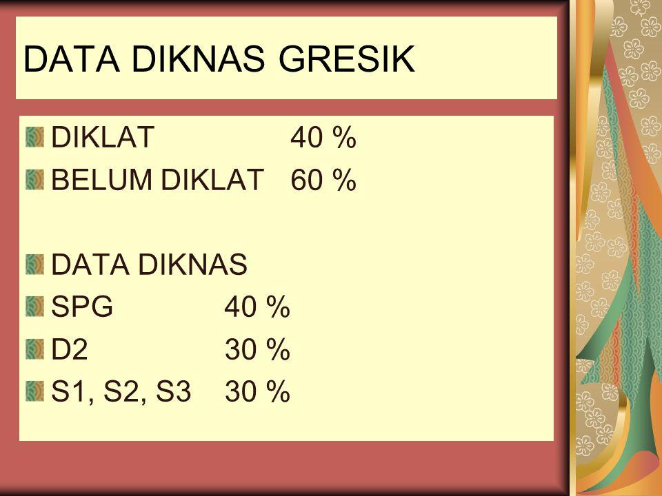 DATA DIKNAS GRESIK DIKLAT 40 % BELUM DIKLAT60 % DATA DIKNAS SPG40 % D230 % S1, S2, S330 %