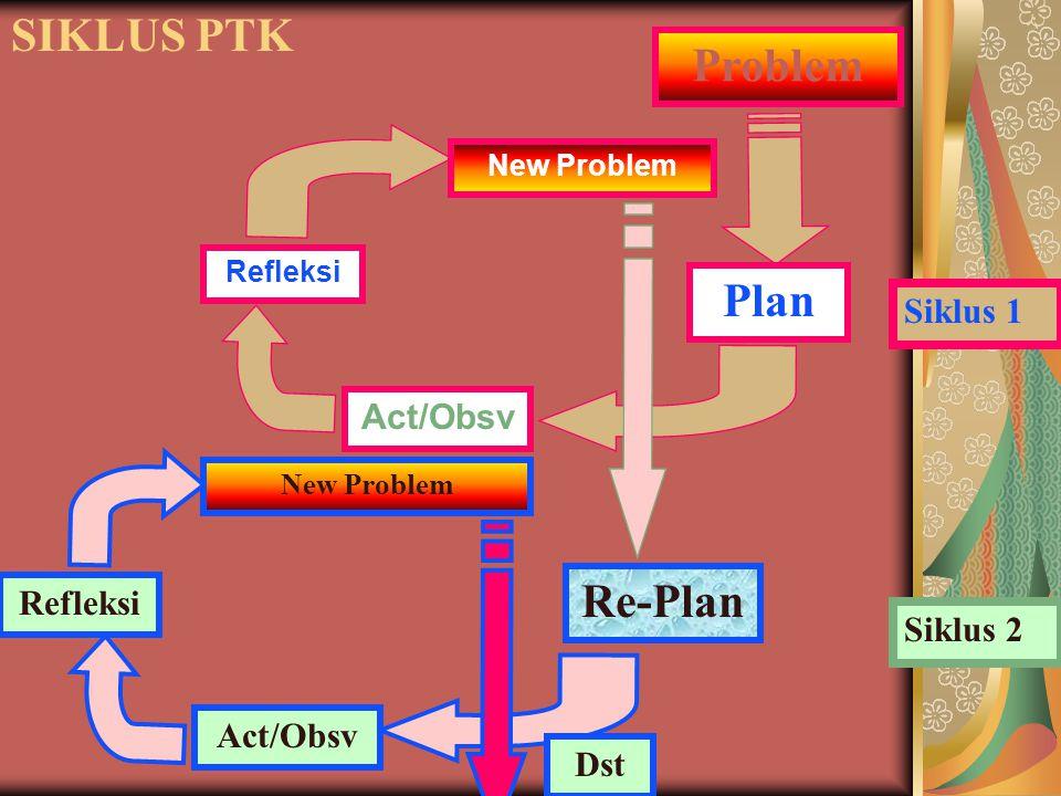 SIKLUS PTK Problem Plan Act/Obsv Refleksi New Problem Re-Plan Act/Obsv Refleksi New Problem Dst Siklus 1 Siklus 2