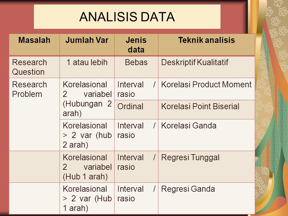 ANALISIS DATA MasalahJumlah VarJenis data Teknik analisis Research Question 1 atau lebihBebasDeskriptif Kualitatif Research Problem Korelasional 2 var