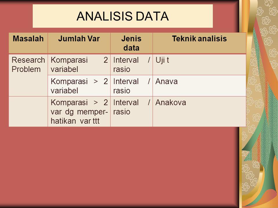 ANALISIS DATA MasalahJumlah VarJenis data Teknik analisis Research Problem Komparasi 2 variabel Interval / rasio Uji t Komparasi > 2 variabel Interval