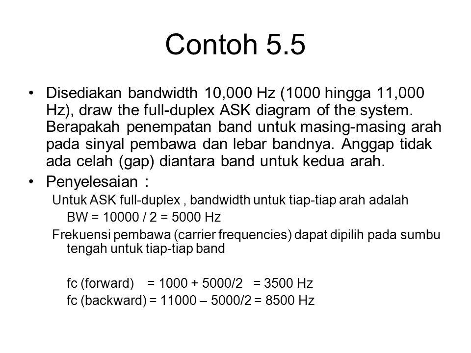 Contoh 5.5 Disediakan bandwidth 10,000 Hz (1000 hingga 11,000 Hz), draw the full-duplex ASK diagram of the system. Berapakah penempatan band untuk mas