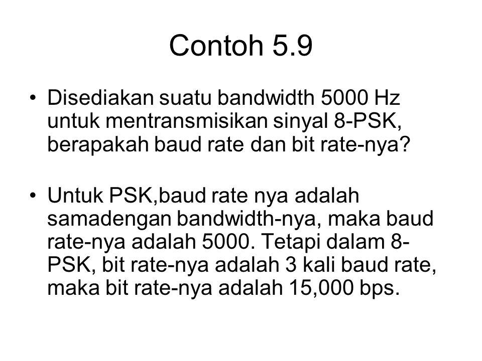 Contoh 5.9 Disediakan suatu bandwidth 5000 Hz untuk mentransmisikan sinyal 8-PSK, berapakah baud rate dan bit rate-nya? Untuk PSK,baud rate nya adalah