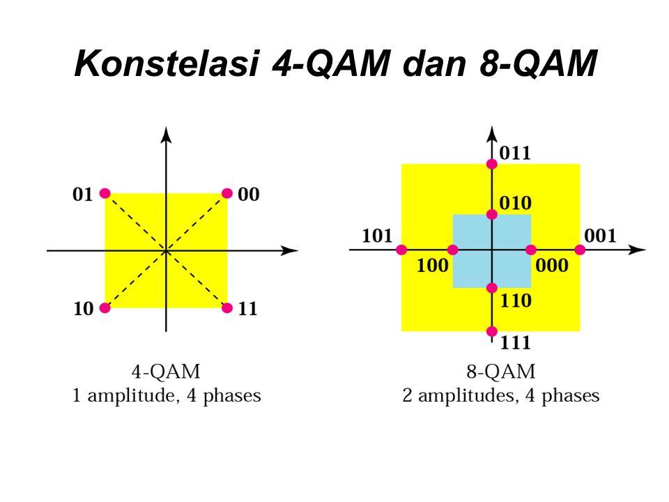 Konstelasi 4-QAM dan 8-QAM