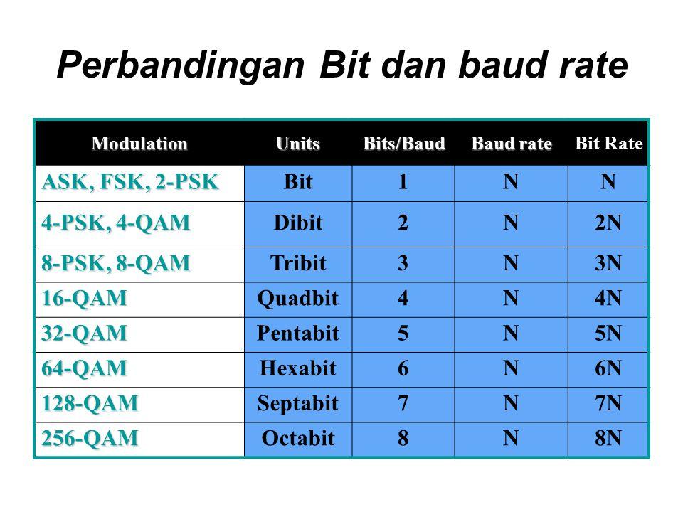 Perbandingan Bit dan baud rate ModulationUnitsBits/Baud Baud rate Bit Rate ASK, FSK, 2-PSK Bit1NN 4-PSK, 4-QAM Dibit2N2N 8-PSK, 8-QAM Tribit3N3N 16-QA