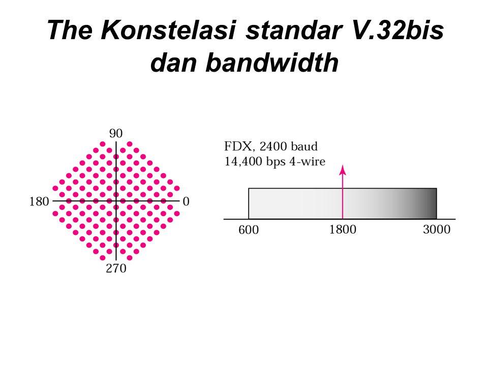 The Konstelasi standar V.32bis dan bandwidth