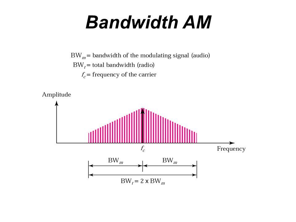 Bandwidth AM