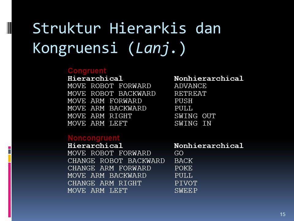 15 Struktur Hierarkis dan Kongruensi (Lanj.) Congruent Hierarchical Nonhierarchical MOVE ROBOT FORWARD ADVANCE MOVE ROBOT BACKWARD RETREAT MOVE ARM FO