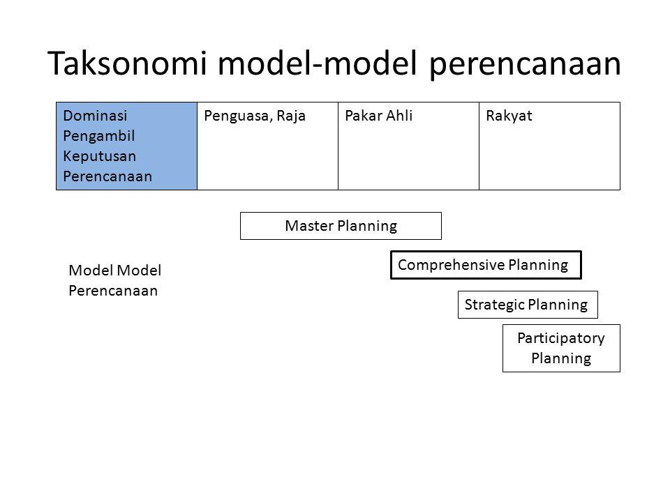 Taksonomi model-model perencanaan Dominasi Pengambil Keputusan Perencanaan RakyatPenguasa, RajaPakar Ahli Model Model Perencanaan Master Planning Stra
