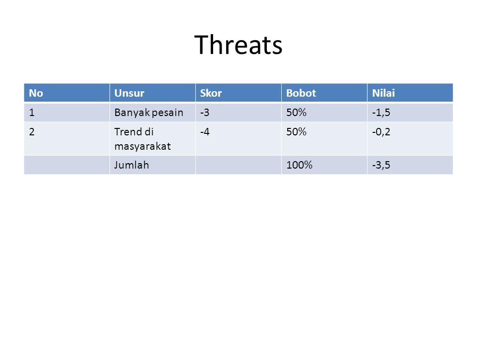 Threats NoUnsurSkorBobotNilai 1Banyak pesain-350%-1,5 2Trend di masyarakat -450%-0,2 Jumlah100%-3,5