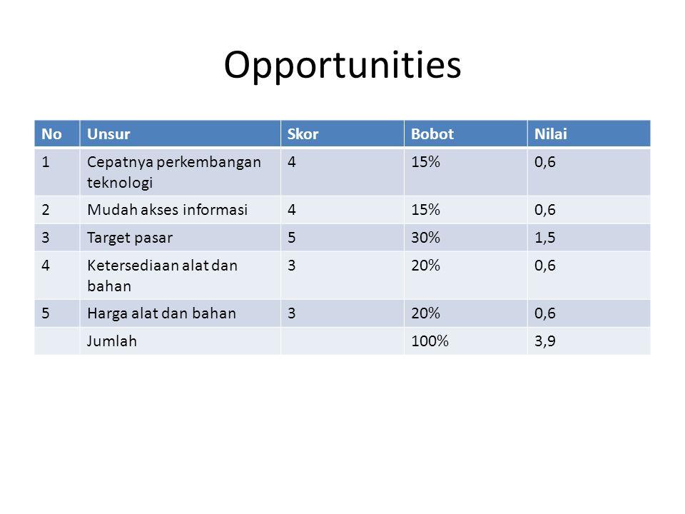 Opportunities NoUnsurSkorBobotNilai 1Cepatnya perkembangan teknologi 415%0,6 2Mudah akses informasi415%0,6 3Target pasar530%1,5 4Ketersediaan alat dan bahan 320%0,6 5Harga alat dan bahan320%0,6 Jumlah100%3,9