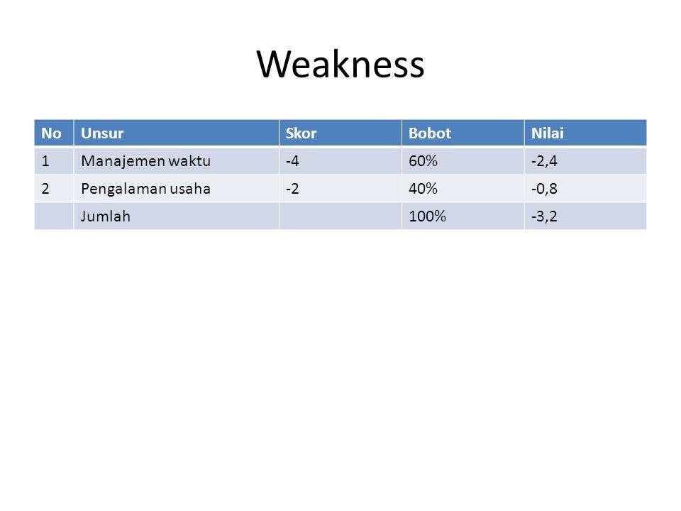 Weakness NoUnsurSkorBobotNilai 1Manajemen waktu-460%-2,4 2Pengalaman usaha-240%-0,8 Jumlah100%-3,2