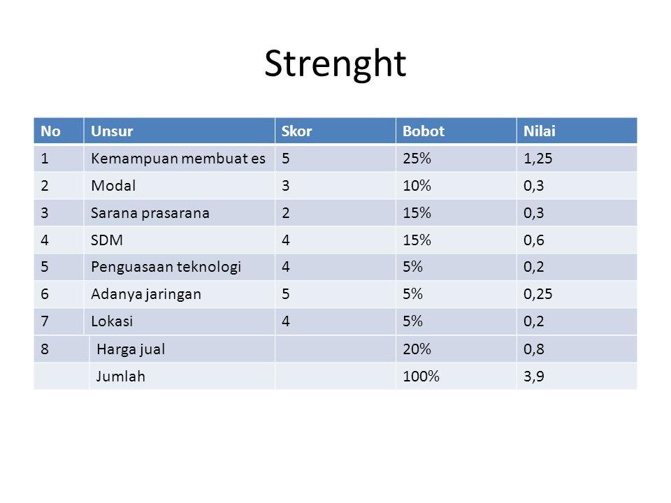 Strenght NoUnsurSkorBobotNilai 1Kemampuan membuat es525%1,25 2Modal310%0,3 3Sarana prasarana215%0,3 4SDM415%0,6 5Penguasaan teknologi45%0,2 6Adanya jaringan55%0,25 7Lokasi45%0,2 8Harga jual20%0,8 Jumlah100%3,9