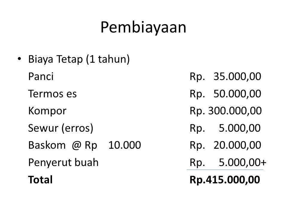 Pembiayaan Biaya Tetap (1 tahun) PanciRp. 35.000,00 Termos esRp.