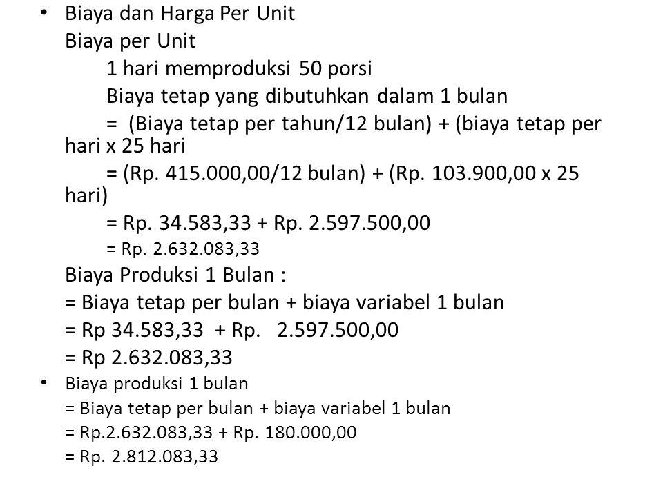 Biaya dan Harga Per Unit Biaya per Unit 1 hari memproduksi 50 porsi Biaya tetap yang dibutuhkan dalam 1 bulan = (Biaya tetap per tahun/12 bulan) + (biaya tetap per hari x 25 hari = (Rp.