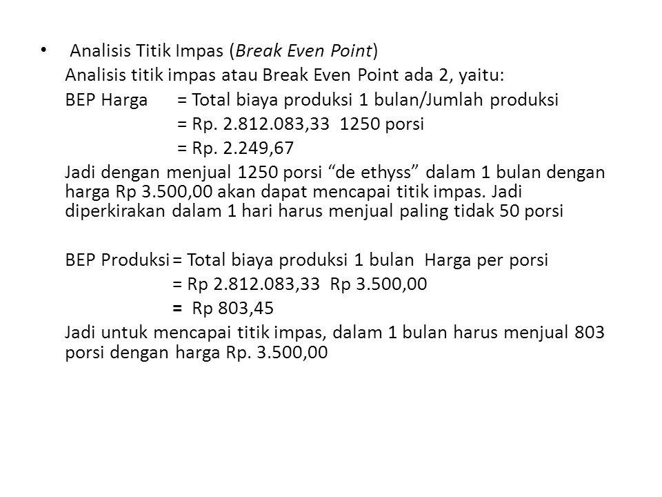 Analisis Titik Impas (Break Even Point) Analisis titik impas atau Break Even Point ada 2, yaitu: BEP Harga = Total biaya produksi 1 bulan/Jumlah produksi = Rp.