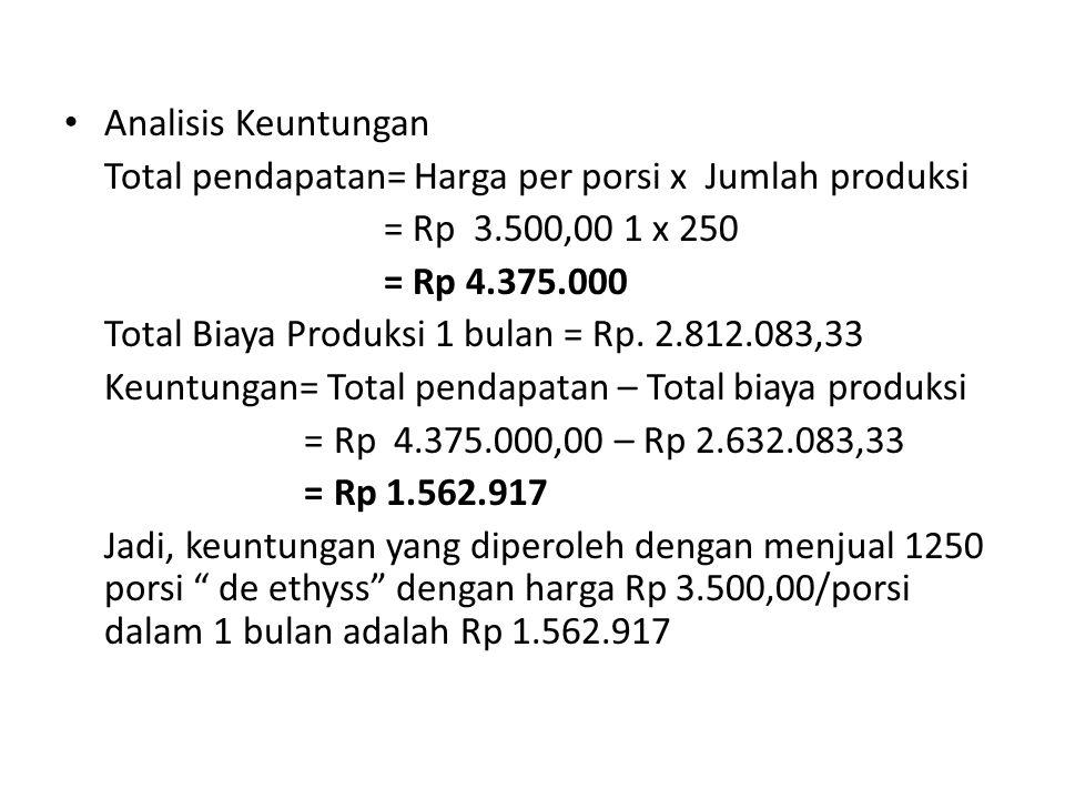 Analisis Keuntungan Total pendapatan= Harga per porsi x Jumlah produksi = Rp 3.500,00 1 x 250 = Rp 4.375.000 Total Biaya Produksi 1 bulan = Rp.