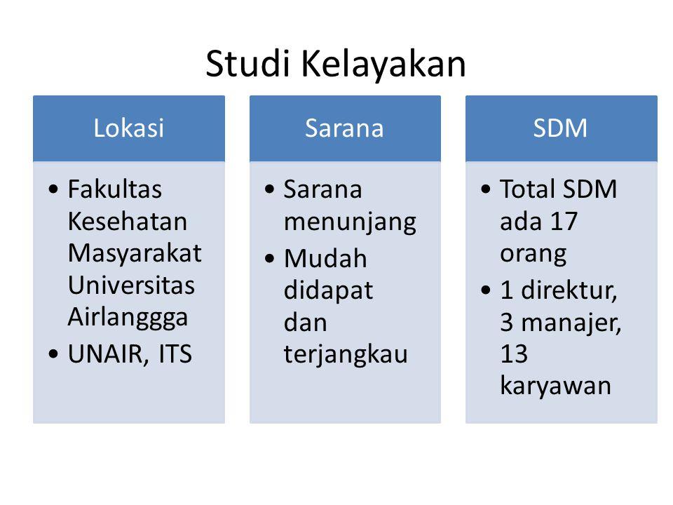 Studi Kelayakan Lokasi Fakultas Kesehatan Masyarakat Universitas Airlanggga UNAIR, ITS Sarana Sarana menunjang Mudah didapat dan terjangkau SDM Total SDM ada 17 orang 1 direktur, 3 manajer, 13 karyawan