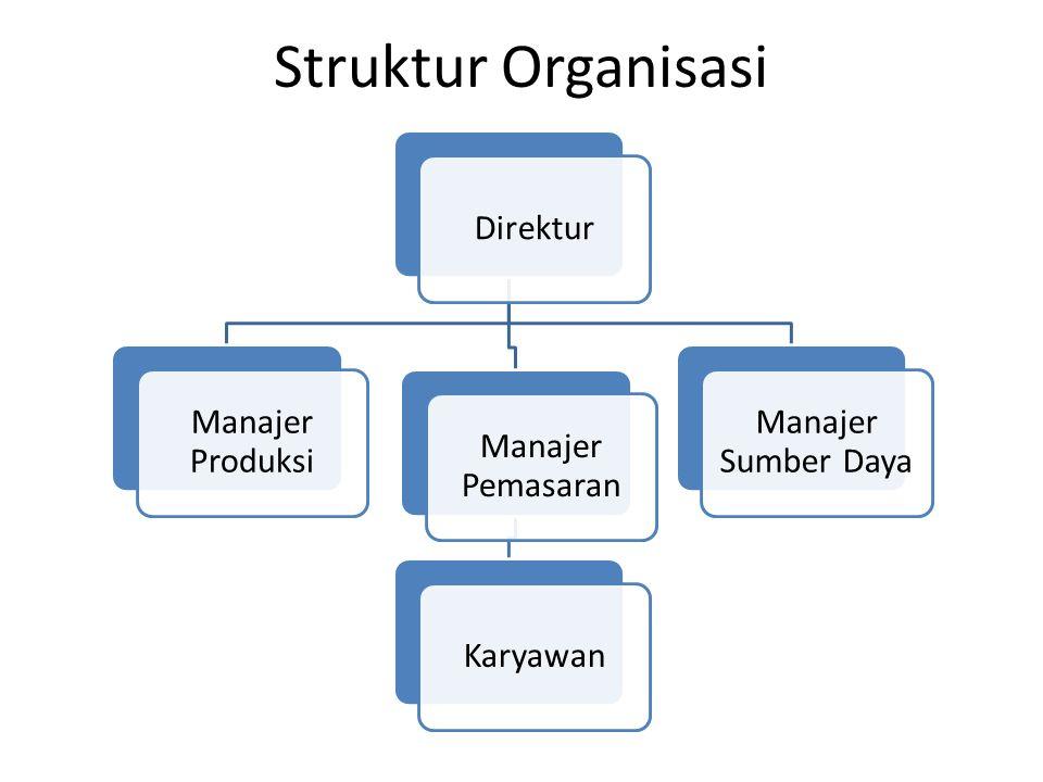 Struktur Organisasi Direktur Manajer Produksi Manajer Pemasaran Karyawan Manajer Sumber Daya