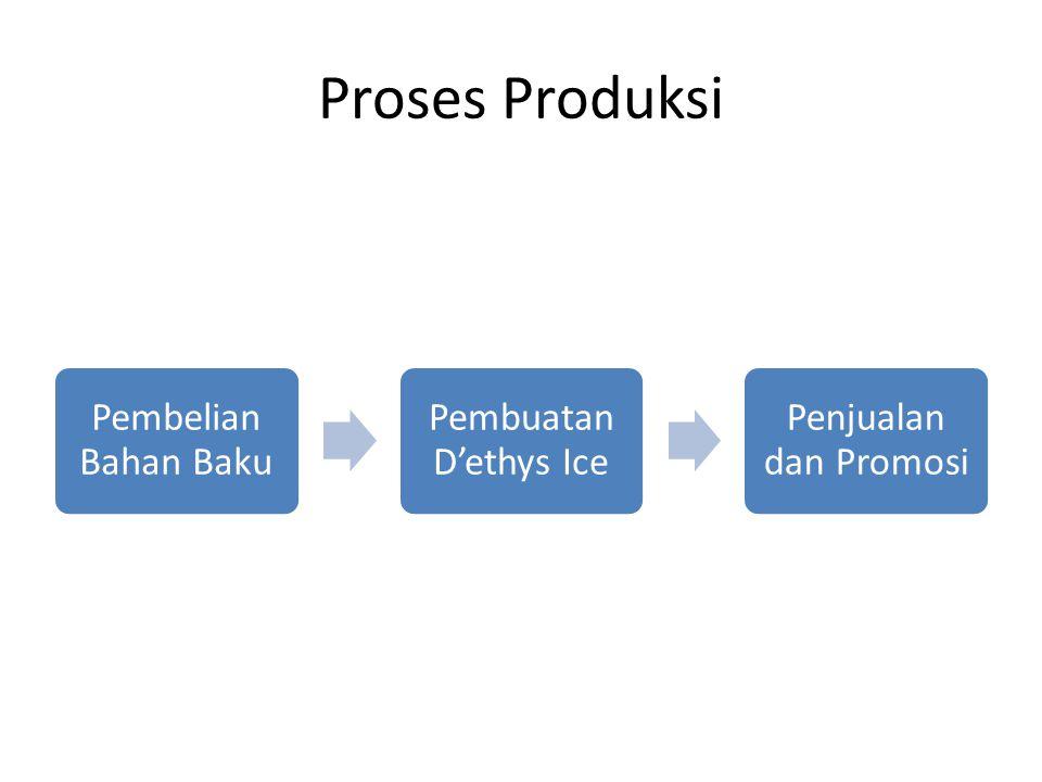Proses Produksi Pembelian Bahan Baku Pembuatan D'ethys Ice Penjualan dan Promosi