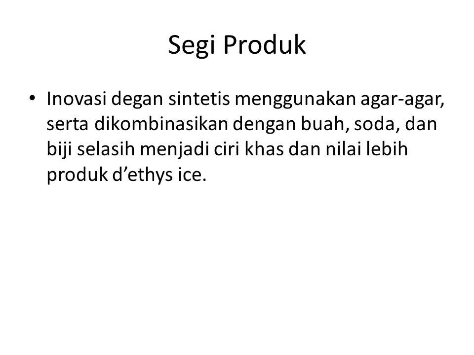 Segi Pemasaran Wilayah pemasaran di Surabaya, yang memiliki cuaca sangat panas.