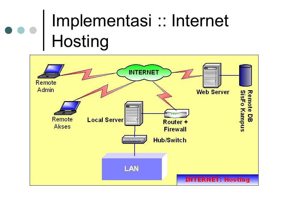 Implementasi :: Internet Hosting
