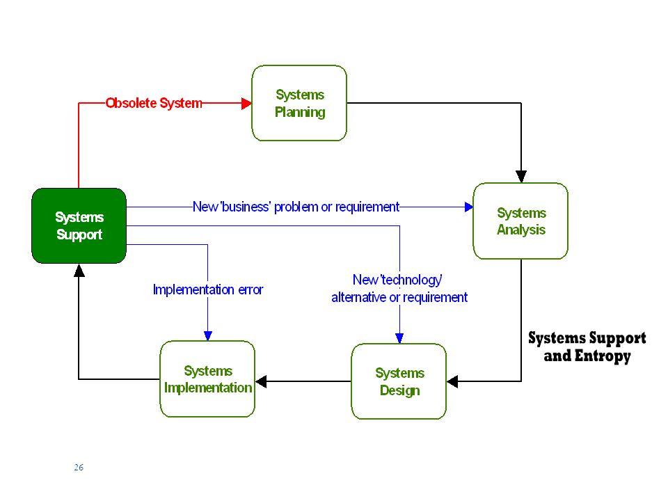 25 Prinsip Dasar Pengembangan Sistem  Prinsip 8: Rancang sistem untuk pertumbuhan dan perubahan  Banyak pengembang sistem yang terjebak dalam pengembangan sistem untuk memenuhi kebutuhan saat ini saja.