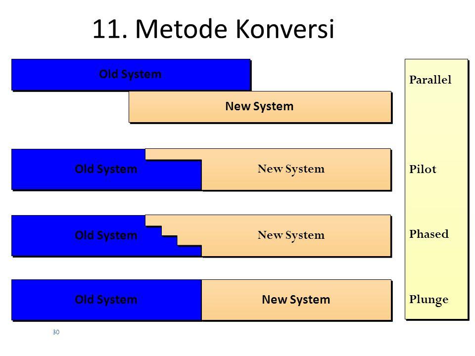 29 10. Pendekatan Sistem dalam Pengembangan Solution Effort 6. Identify alternative solutions 7. Evaluate the alternative solutions 8. Select the best