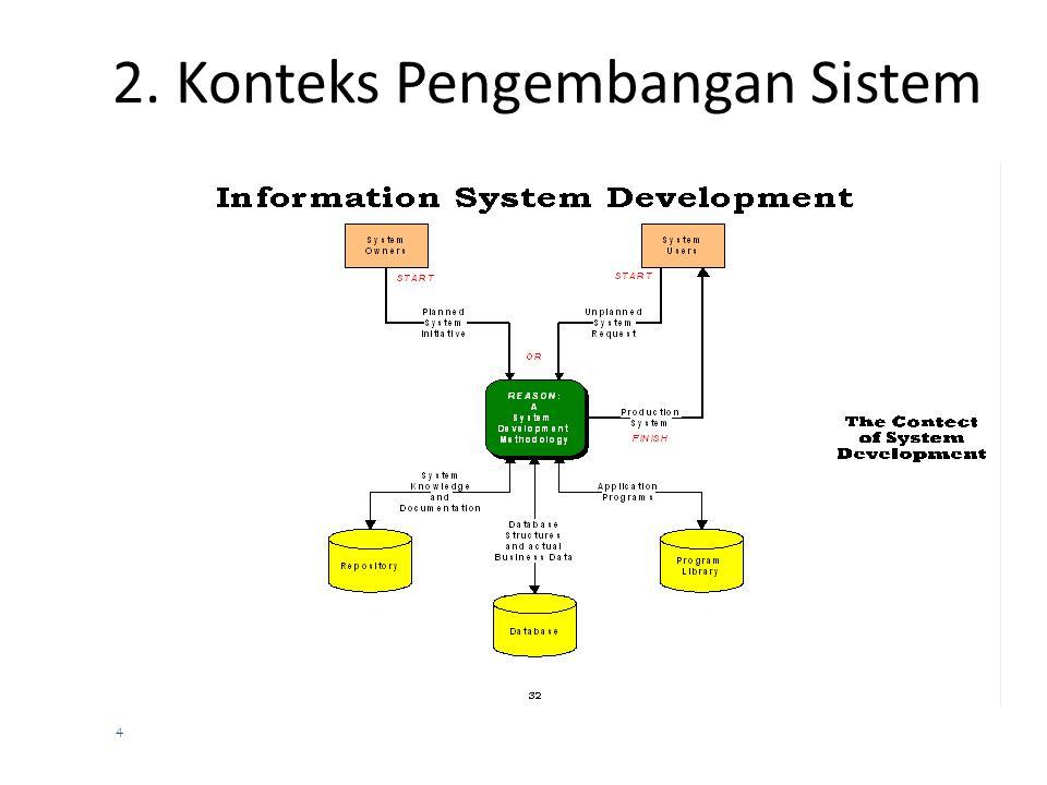 3 Pendahuluan….. (lanjutan)  Sebenarnya untuk menghasilkan sistem informasi tersebut terdiri dari:  System Analysis: upaya mendapatkan gambaran baga