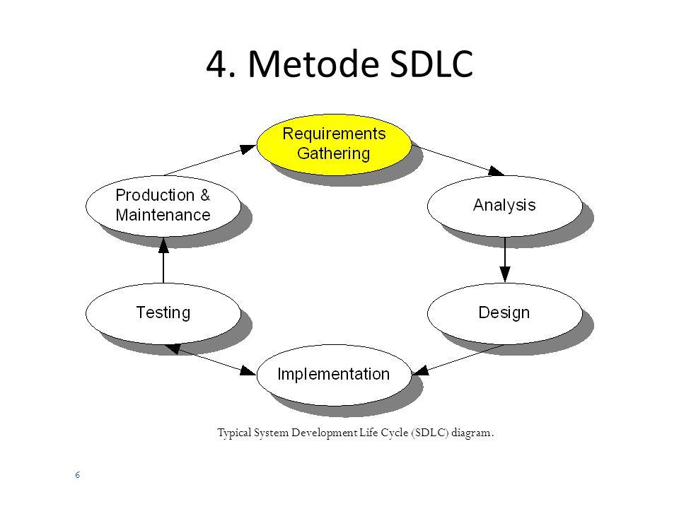 5 3. Metode Pengembangan Sistem Banyak metode pengembangan sistem yang tersedia Metode yang paling dikenal disebut juga sebagai System Development Lif