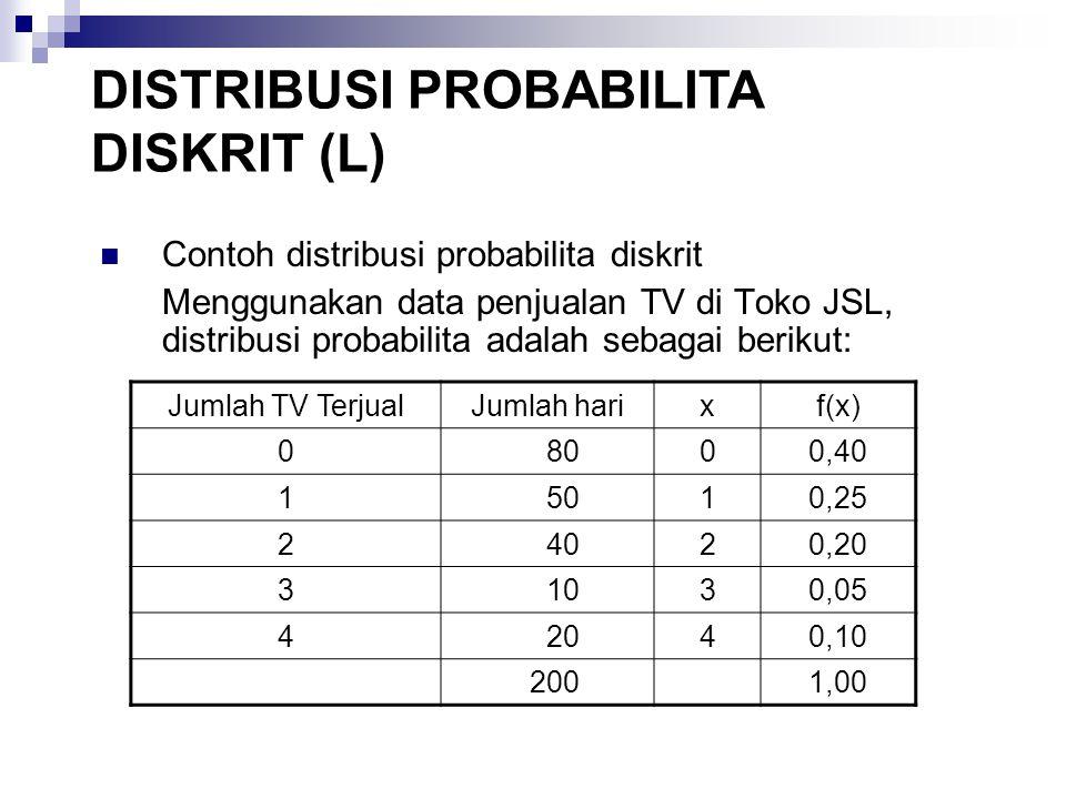 Contoh: Toko JSL Representasi distribusi probabilita data penjualan TV di Toko JSL secara grafik adalah sebagai berikut: Probabilita Nilai variabel acak x (penjualan TV) DISTRIBUSI PROBABILITA DISKRIT (L)
