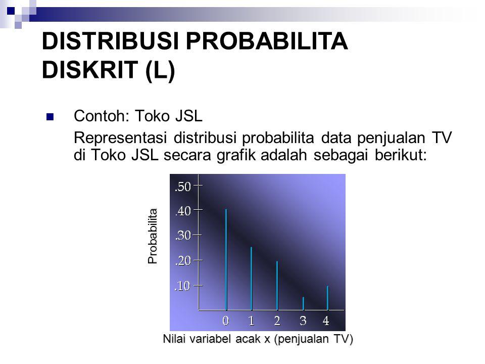 3.Poisson (Lanjutan) CONTOH: RUMAH SAKIT MERCY Menggunakan Tabel Poisson JENIS DISTRIBUSI PROBABILITA DISKRIT