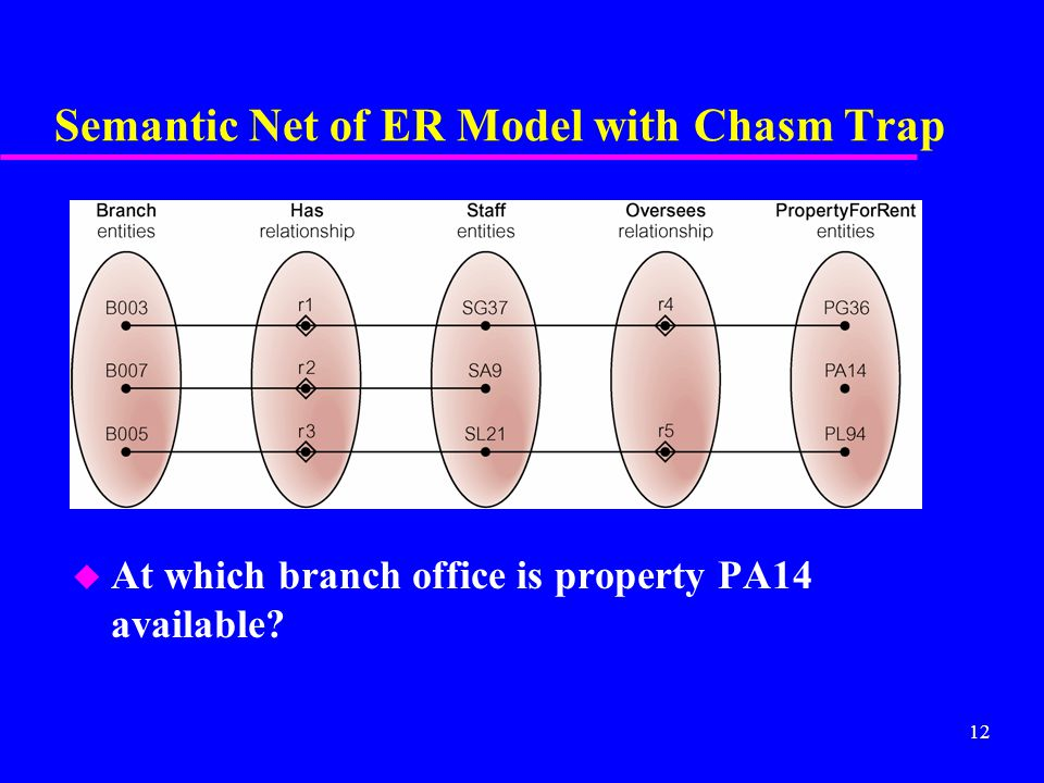 12 Semantic Net of ER Model with Chasm Trap u At which branch office is property PA14 available