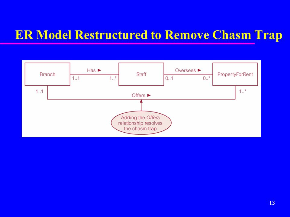 13 ER Model Restructured to Remove Chasm Trap