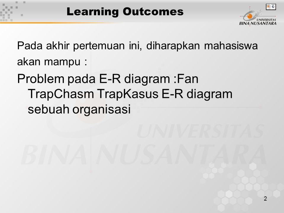 2 Learning Outcomes Pada akhir pertemuan ini, diharapkan mahasiswa akan mampu : Problem pada E-R diagram :Fan TrapChasm TrapKasus E-R diagram sebuah o