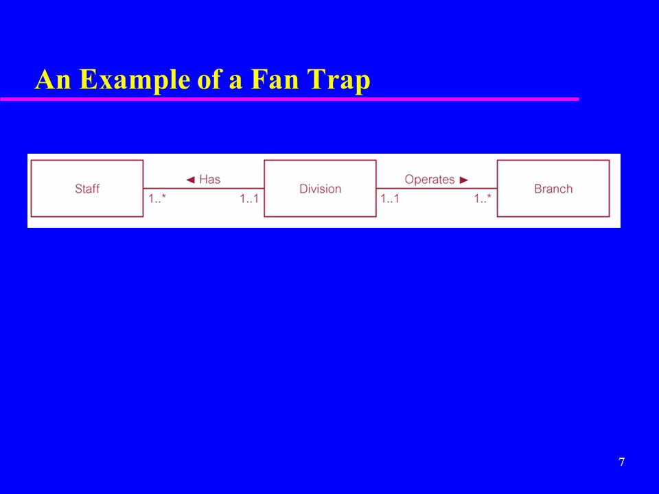 7 An Example of a Fan Trap
