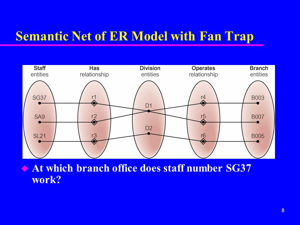 9 Restructuring ER Model to Remove Fan Trap