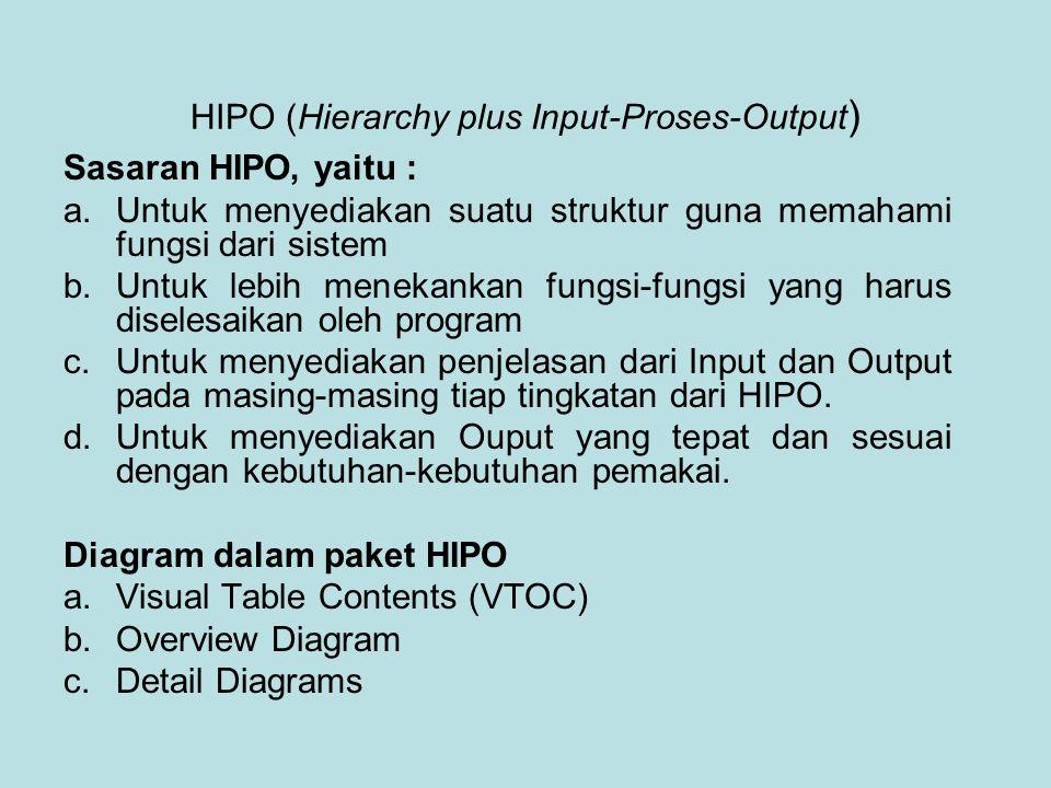HIPO (Hierarchy plus Input-Proses-Output ) Sasaran HIPO, yaitu : a.Untuk menyediakan suatu struktur guna memahami fungsi dari sistem b.Untuk lebih menekankan fungsi-fungsi yang harus diselesaikan oleh program c.Untuk menyediakan penjelasan dari Input dan Output pada masing-masing tiap tingkatan dari HIPO.
