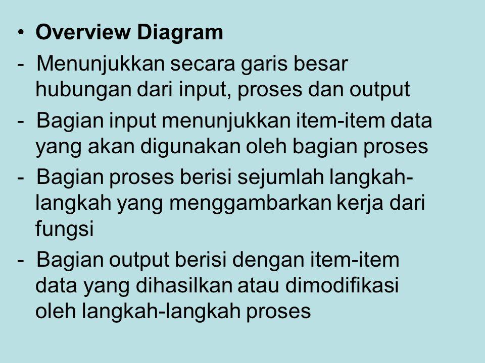 Overview Diagram - Menunjukkan secara garis besar hubungan dari input, proses dan output - Bagian input menunjukkan item-item data yang akan digunakan oleh bagian proses - Bagian proses berisi sejumlah langkah- langkah yang menggambarkan kerja dari fungsi - Bagian output berisi dengan item-item data yang dihasilkan atau dimodifikasi oleh langkah-langkah proses
