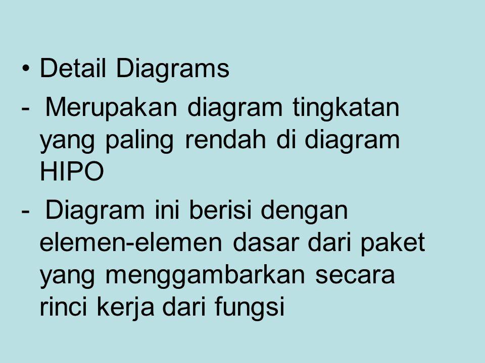 Detail Diagrams - Merupakan diagram tingkatan yang paling rendah di diagram HIPO - Diagram ini berisi dengan elemen-elemen dasar dari paket yang mengg