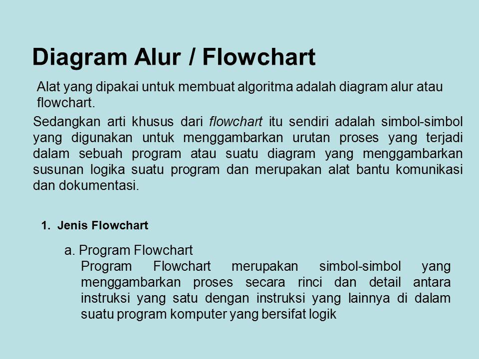 Diagram Alur / Flowchart Alat yang dipakai untuk membuat algoritma adalah diagram alur atau flowchart. Sedangkan arti khusus dari flowchart itu sendir