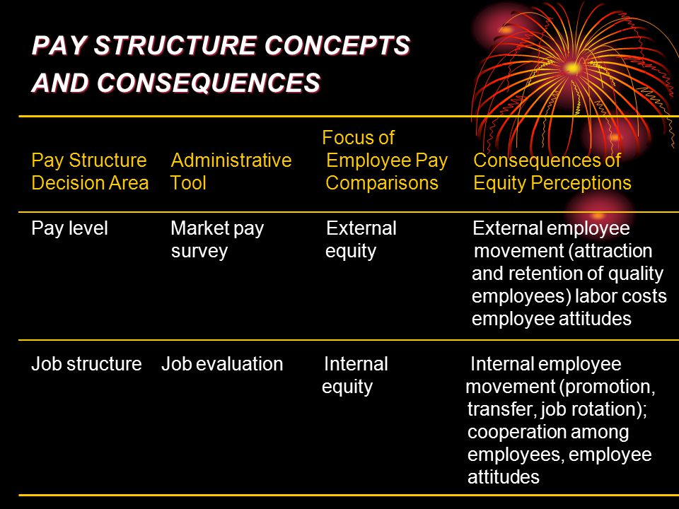 PAY STRUCTURE CONCEPTS AND CONSEQUENCES Focus of Pay Structure Administrative Employee Pay Consequences of Decision Area Tool Comparisons Equity Perce