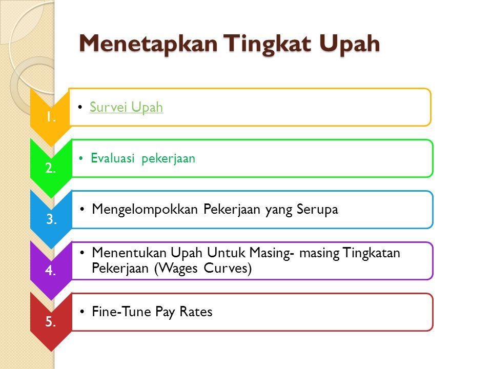 Menetapkan Tingkat Upah 1. Survei Upah 2. Evaluasi pekerjaan 3.
