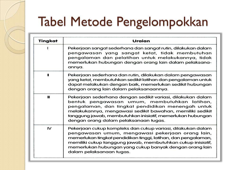 Tabel Metode Pengelompokkan