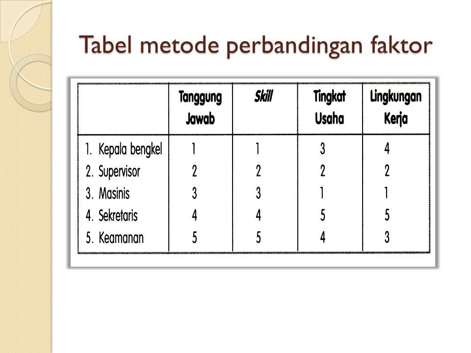 Tabel metode perbandingan faktor