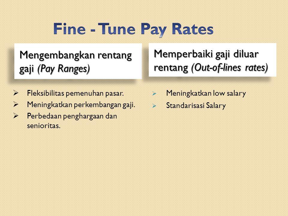 Mengembangkan rentang gaji (Pay Ranges) Memperbaiki gaji diluar rentang (Out-of-lines rates)  Meningkatkan low salary  Standarisasi Salary  Fleksibilitas pemenuhan pasar.