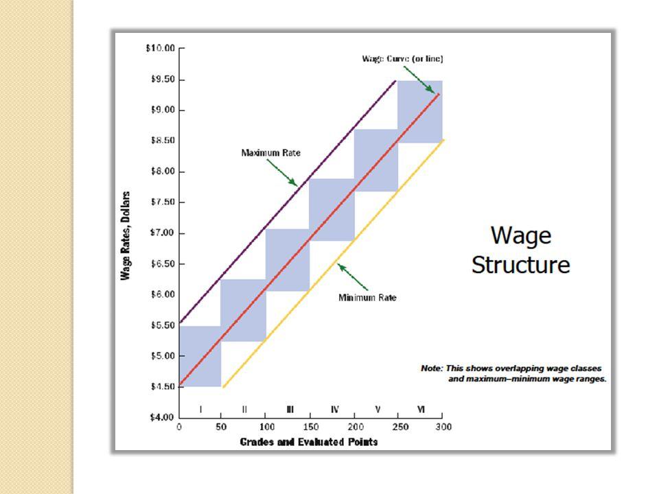 Agenda Presentasi Salary & Benefit Pricing Managerial & Proffesional Job Proffesional Job Ifa Inayati