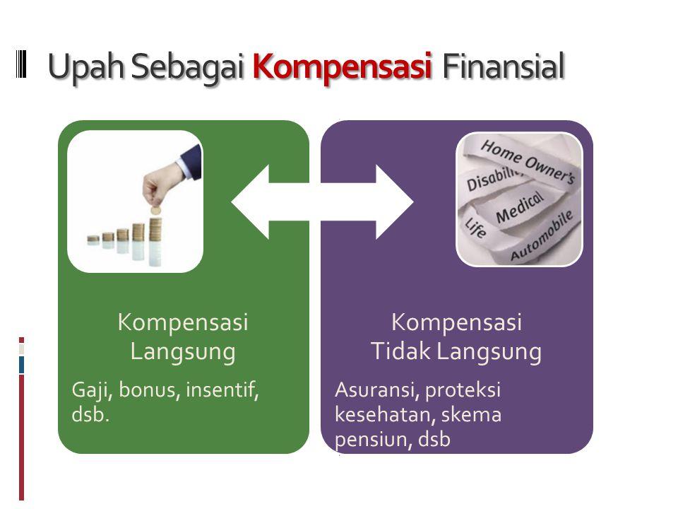 Upah Sebagai Kompensasi Finansial Kompensasi Langsung Gaji, bonus, insentif, dsb.