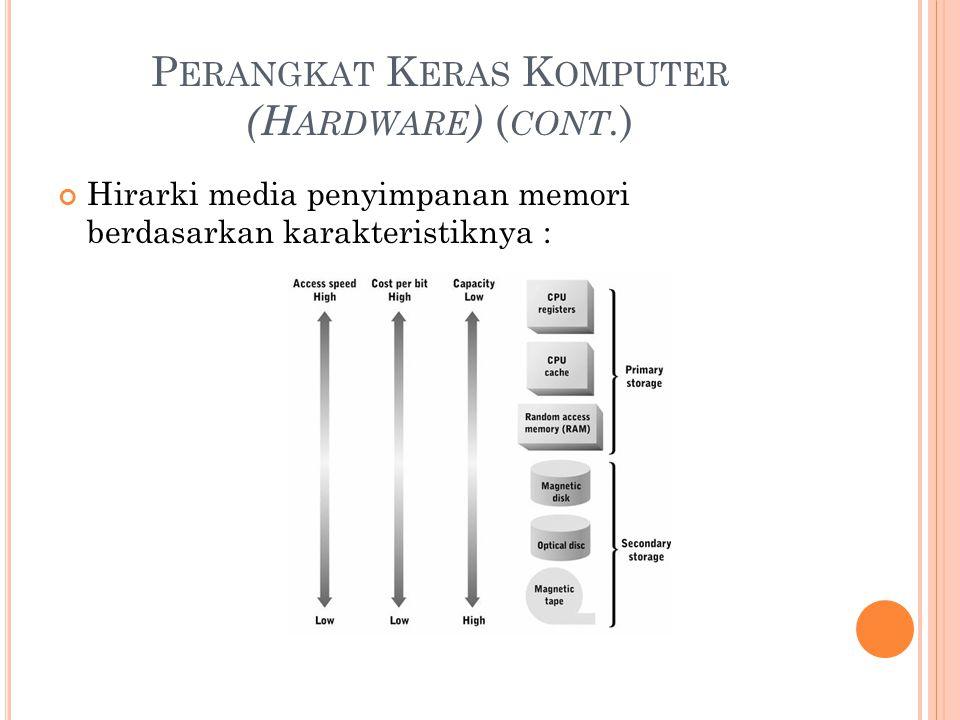 P ERANGKAT K ERAS K OMPUTER (H ARDWARE ) ( CONT. ) Hirarki media penyimpanan memori berdasarkan karakteristiknya :