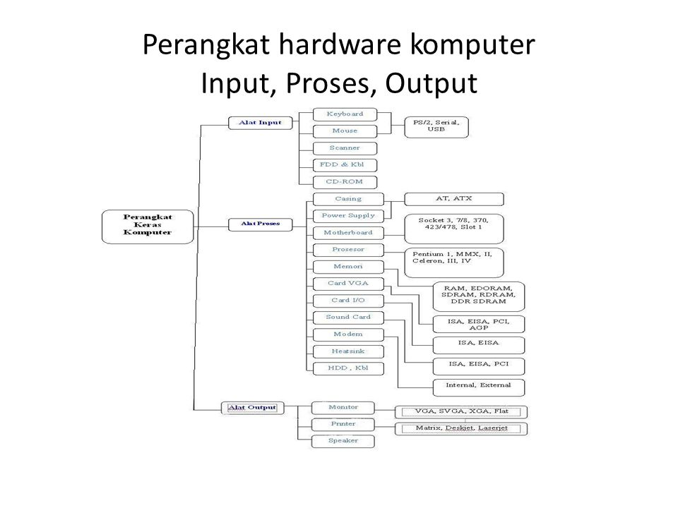 Perangkat Keras Komputer (Hardware) Komponen Hardware – Central Processing Unit(CPU) – Media Penyimpanan atau Memory – Input Device (Peralatan Input) – Output Device (Peralatan Output) – Communication Device (Peralatan Komunikasi)