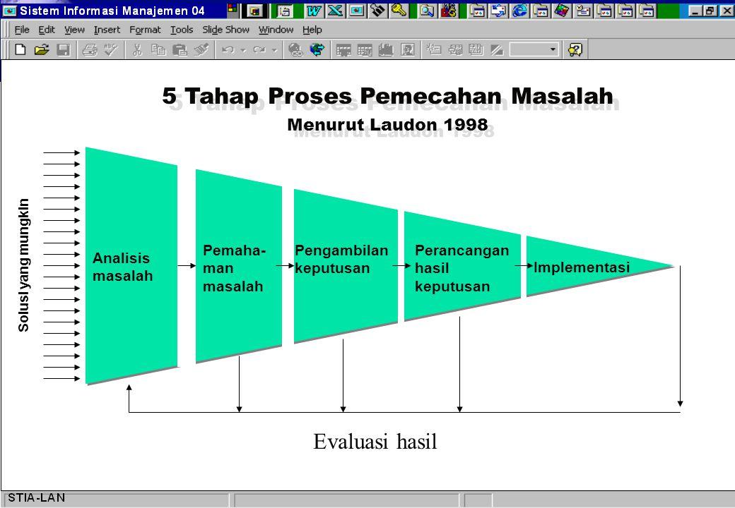 ANALISIS MASALAH ANALISIS MASALAH: Mempertimbang kan dimensi- dimensi masalah dengan menentukan masalah macam apa dan solusi macam apa yang dimungkinkan.